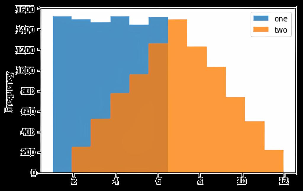Visualizing data using Pandas