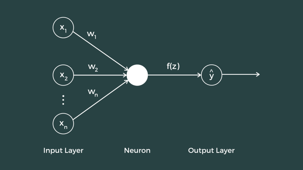 What is a Deep Neural Network?