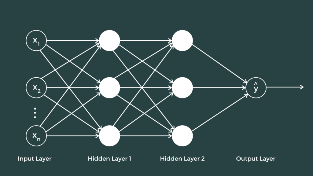 Introduction to deep neural network