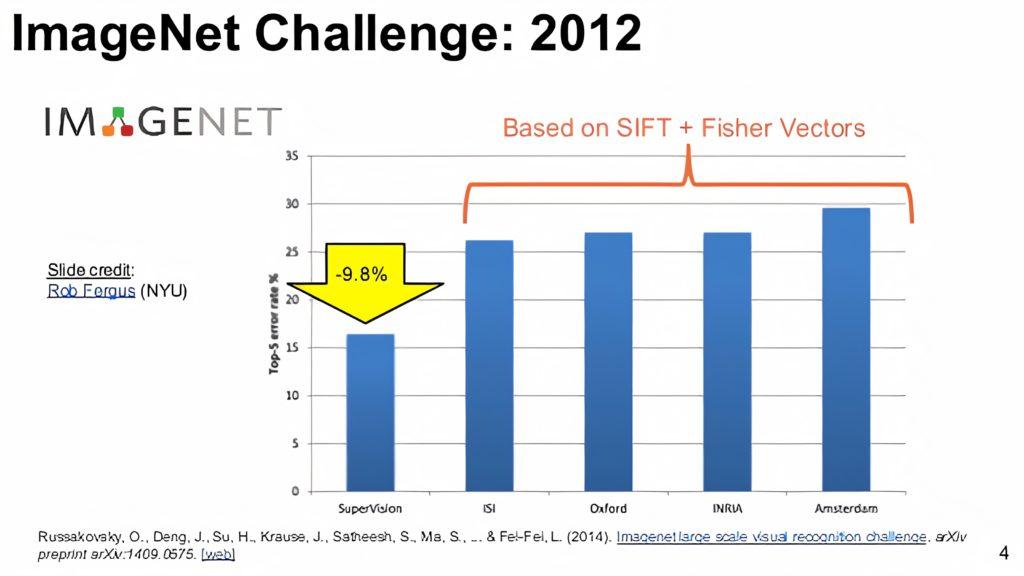 ImageNet Challenge 2012