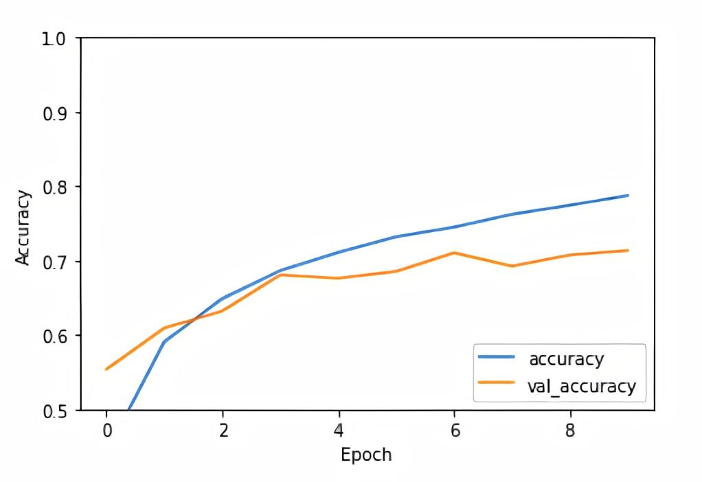 Convolutional Neural Network Accuracy