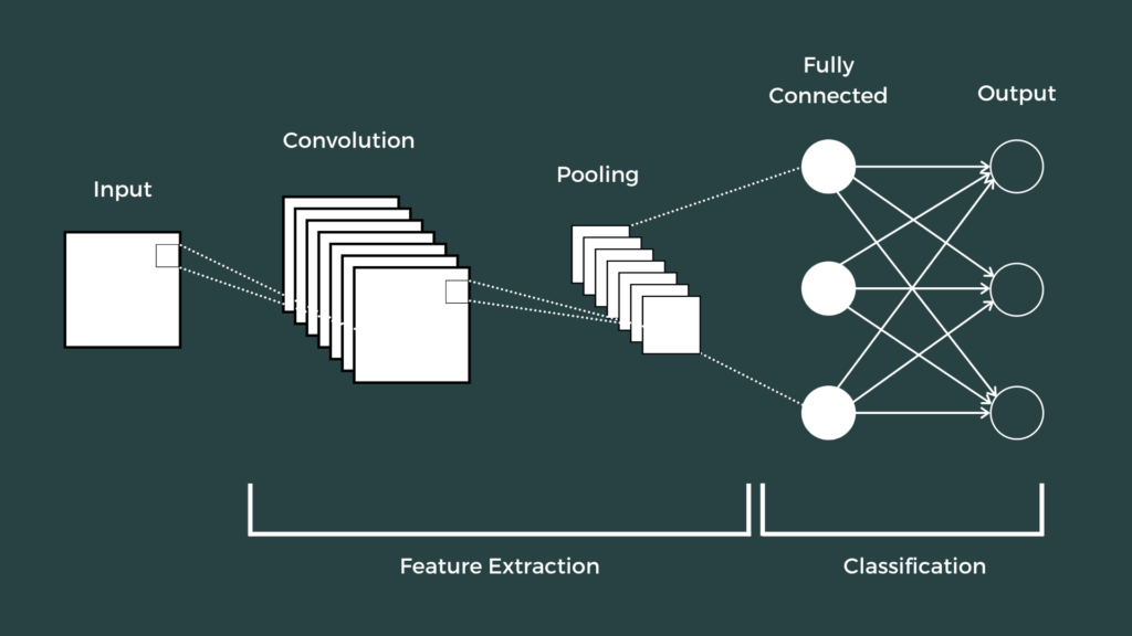 Architecture of Convolutional Neural Networks