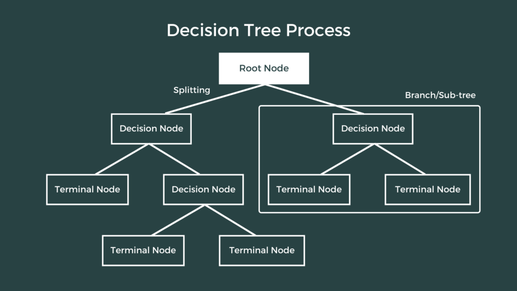 decision tree classifier