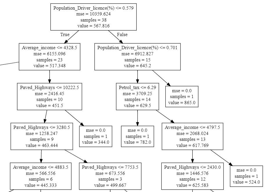 Decision Tree Regression