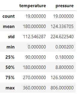 Support Vector Regression dataset describe