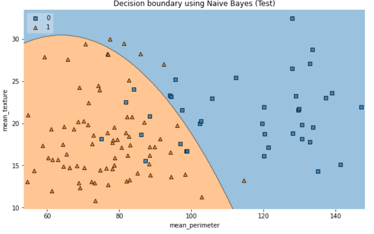 Decision boundary using Naive Bayes