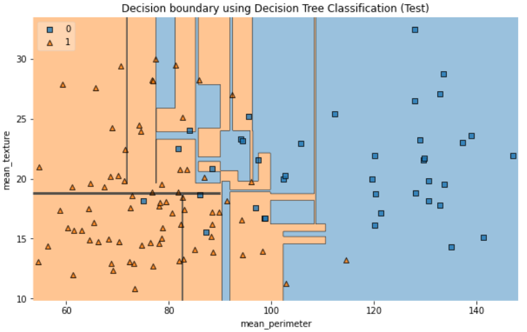 Decision boundary using Decision Tree Classification