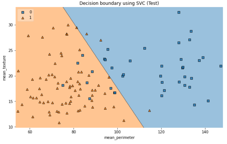 Decision Boundary using Support Vector Classification