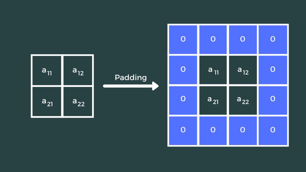 Padding a 2x2 image