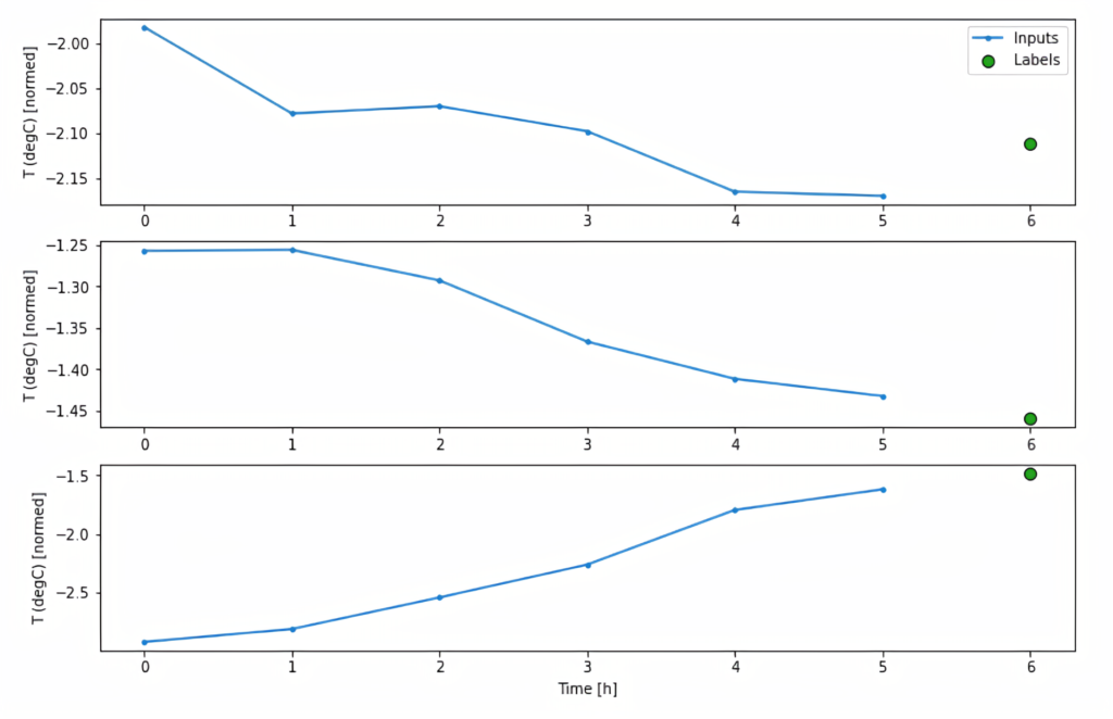 Visualized time-series data