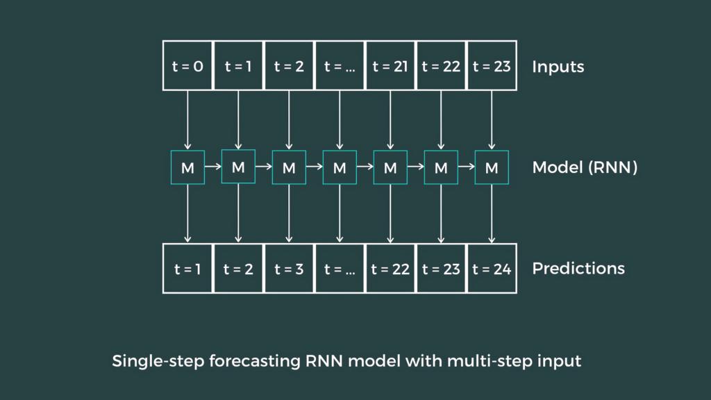 Building Single-Step Forecasting Models