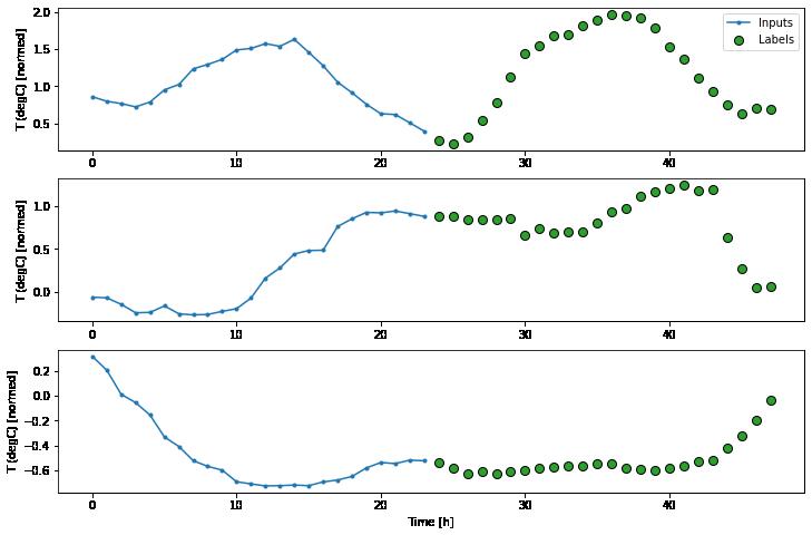 Building Multi-Step Forecasting Models