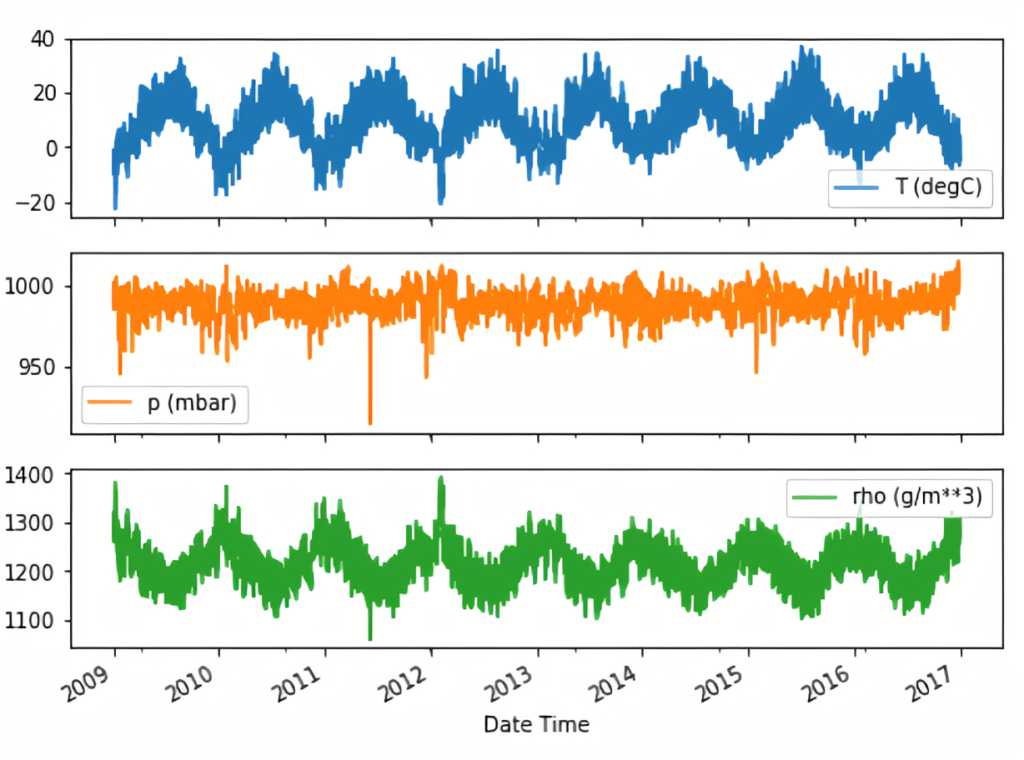 Getting Started with Time-Series Data