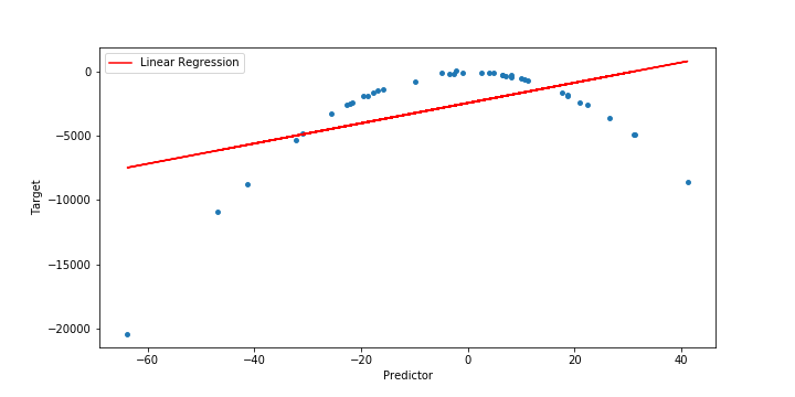 Polynomial Regression