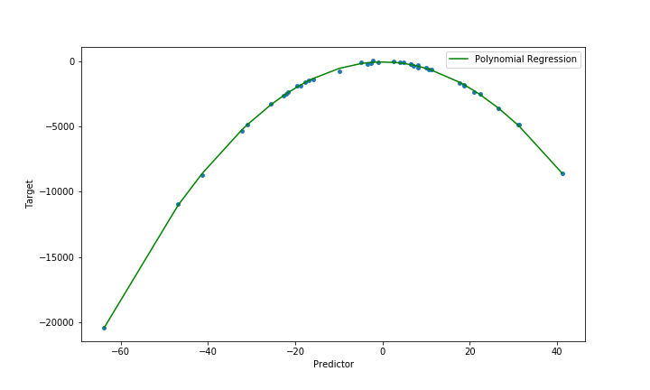 Polynomial Regression - Figure 3