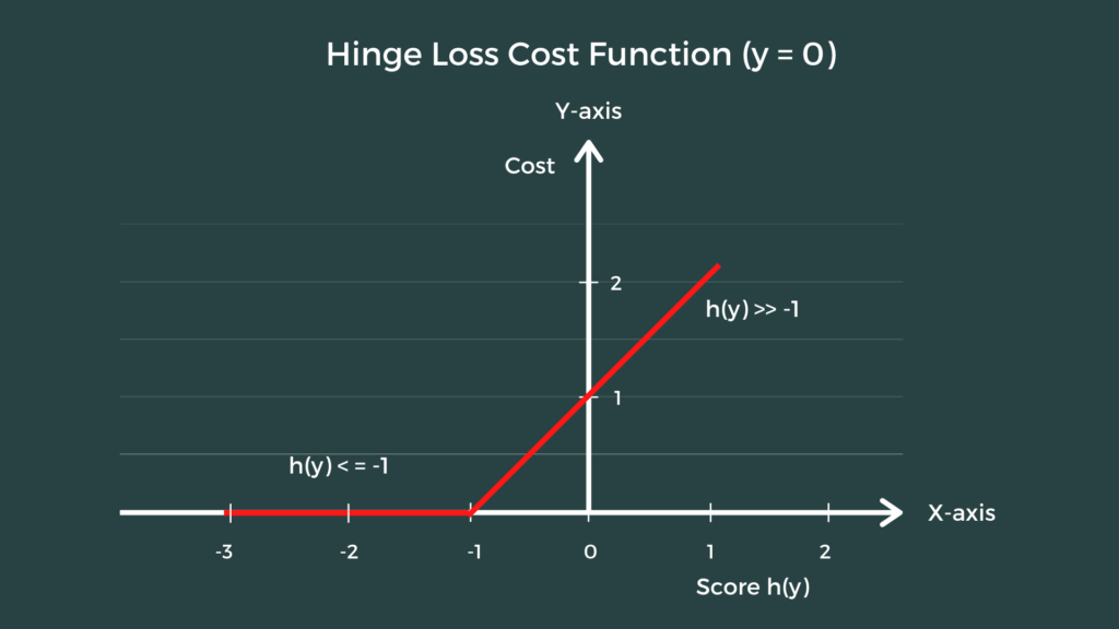Hinge Loss Cost Function in Machine Learning