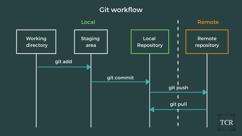 Git for Data Science Workflow