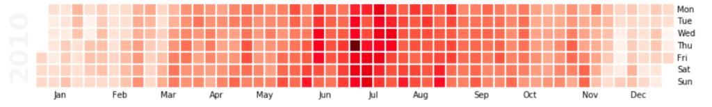 Calendar Heatmap - Time Series Data Analysis