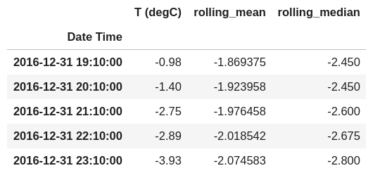 Rolling mean and median - Time Series Data Analysis