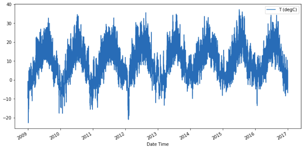 Line Plot - Time Series Data Analysis