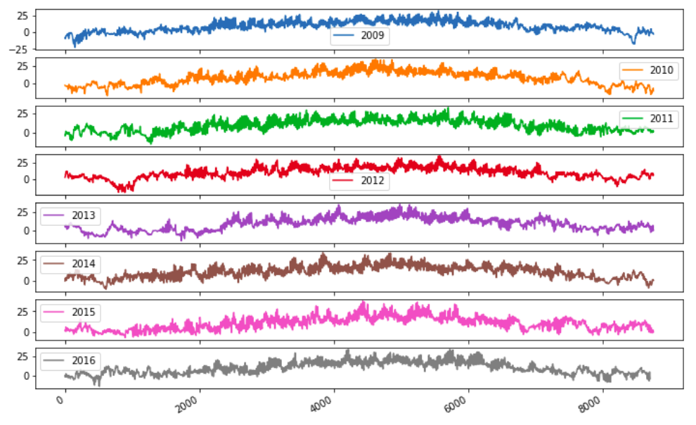 Time Series Plot for different years