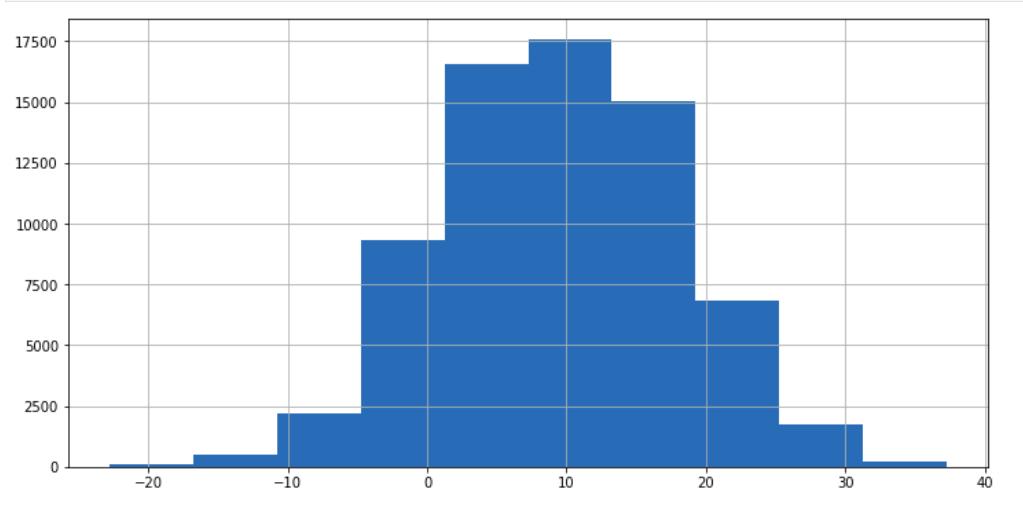 Histogram plot - Time Series Data Analysis