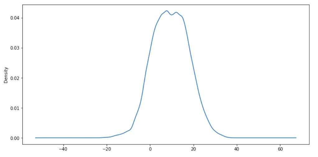 KDE Plot - Time Series Data Analysis