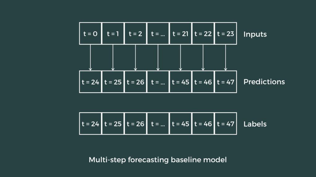 Multi-step forecasting baseline model 2