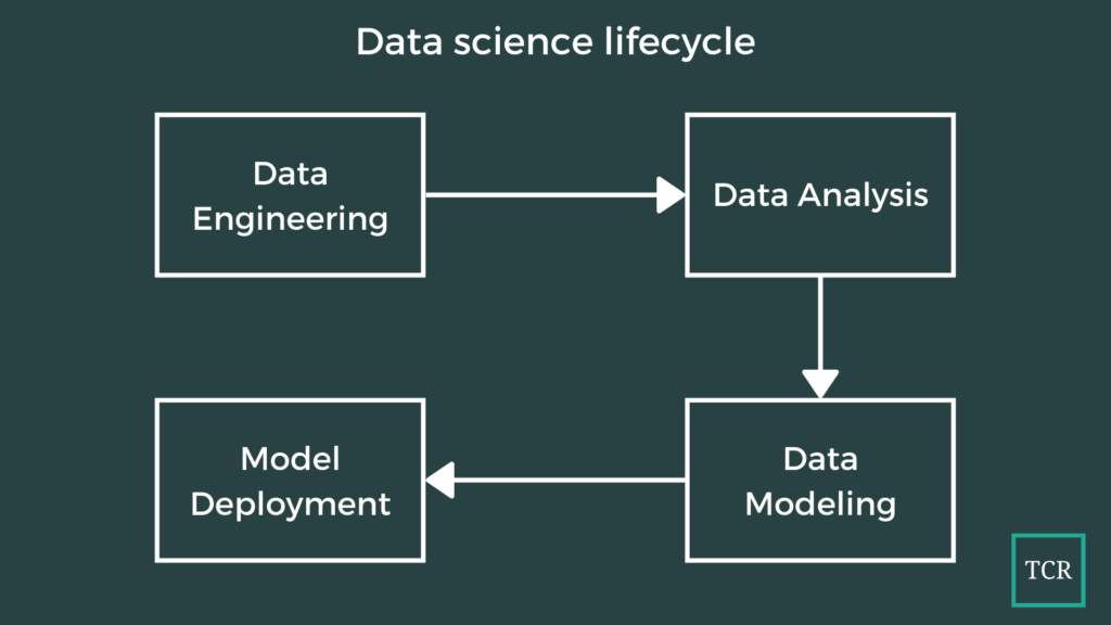 An Introduction to Full Stack Data Scientists