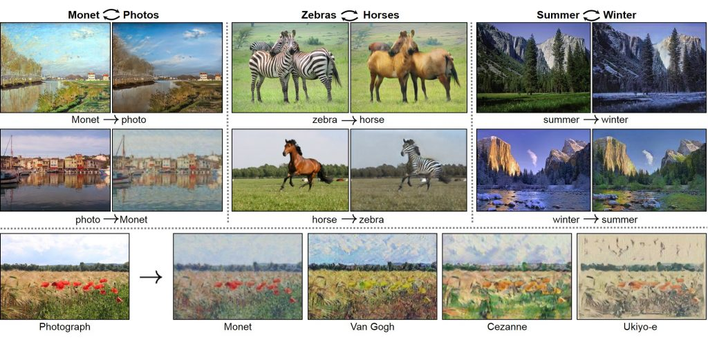 Unpaired Image-to-Image Translation using Cycle-Consistent Adversarial Networks (CycleGAN)