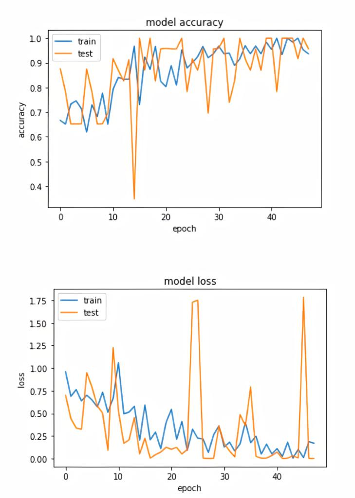Coronavirus (COVID-19) Detection Using Machine Learning and Python - Full Tutorial