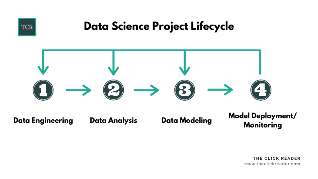 Data Science Project Lifecycle - Full-Stack Data Science: A Complete Introduction