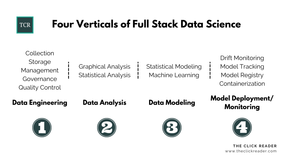 Four Verticals of Full Stack Data Science - Full-Stack Data Science: A Complete Introduction