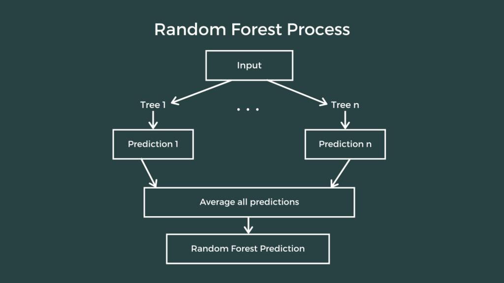 Random Forest Regression