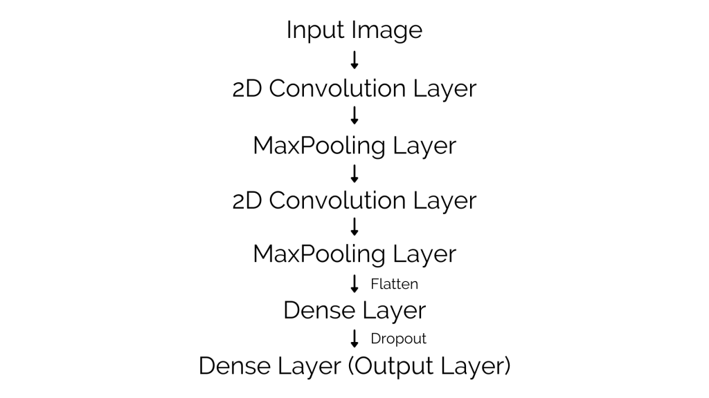 Convolutional Neural Network (CNN) Architecture - Face Mask Detection