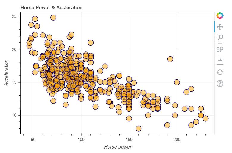 Bokeh Scatter Plot - How to plot a scatter plot in Bokeh 2