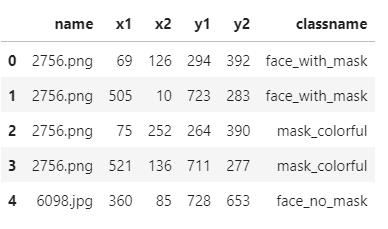 Face Mask Detection using Python and ML - Kaggle Tutorials