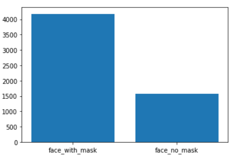 Distribution of labels - Face Mask Detection using Python