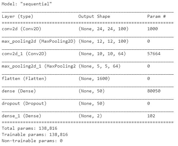 Convolutional Neural Network (CNN) Model Summary - Face Mask Detection using Python