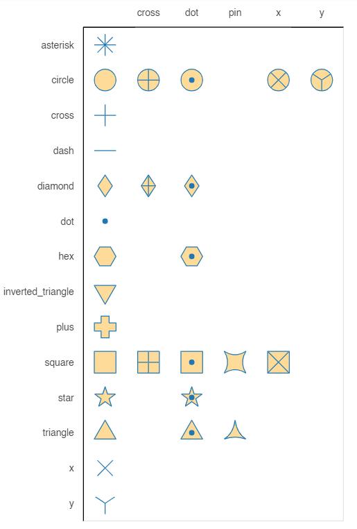 Bokeh Scatter Plot - How to plot a scatter plot in Bokeh