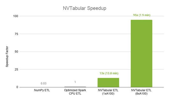 NVIDIA's NVTabular - Superfast ETL for Data Science