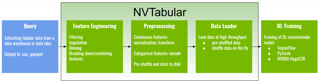 NVIDIA NVTabular for training recommender model