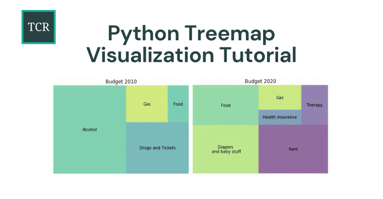 Python Treemap Visualization - Plot a Treemap using Python