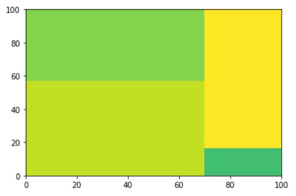 Create a treemap in Python - Python Treemap Visualization - Plot a Treemap using Python
