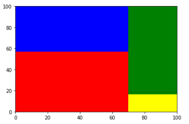 Create a treemap in Python with colors specified - Python Treemap Visualization - Plot a Treemap using Python