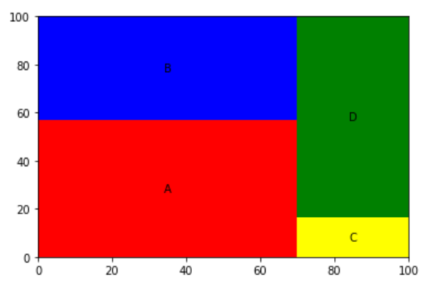 Create a treemap in Python with labels specified - Python Treemap Visualization - Plot a Treemap using Python