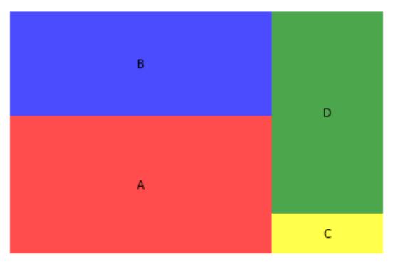Remove axis values in Python Treemap - Python Treemap Visualization - Plot a Treemap using Python