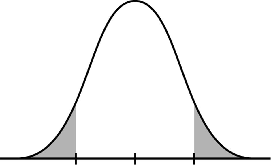 What is the t-distribution? - t-Table: t-Distribution Table