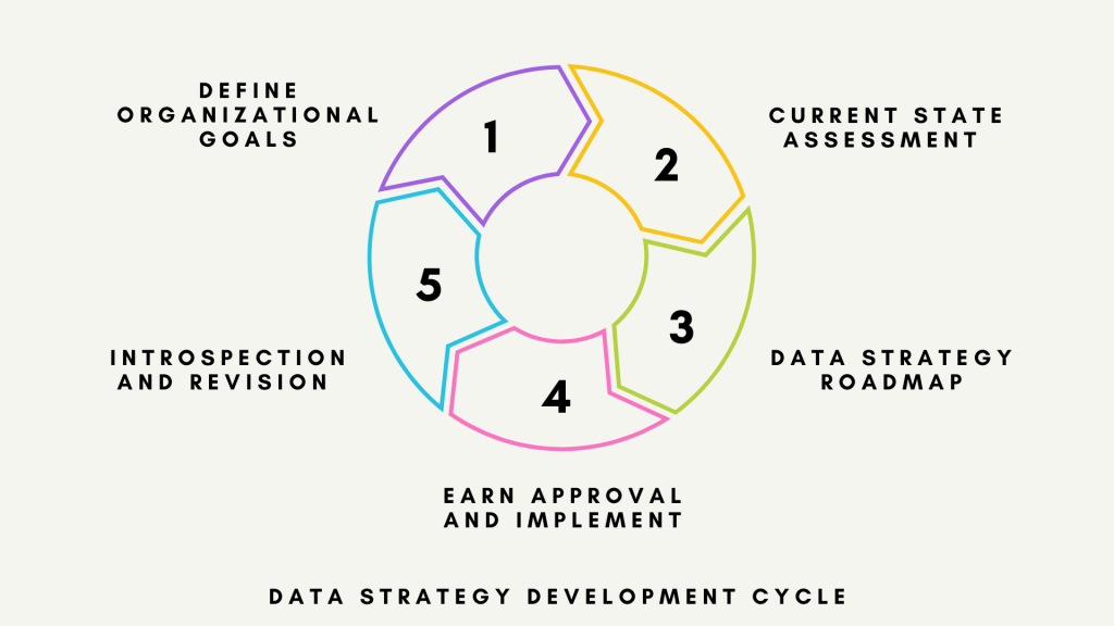 Data Strategy Development Cycle Diagram - Factors behind a great Data Strategy - Introduction to Data Strategy For Business