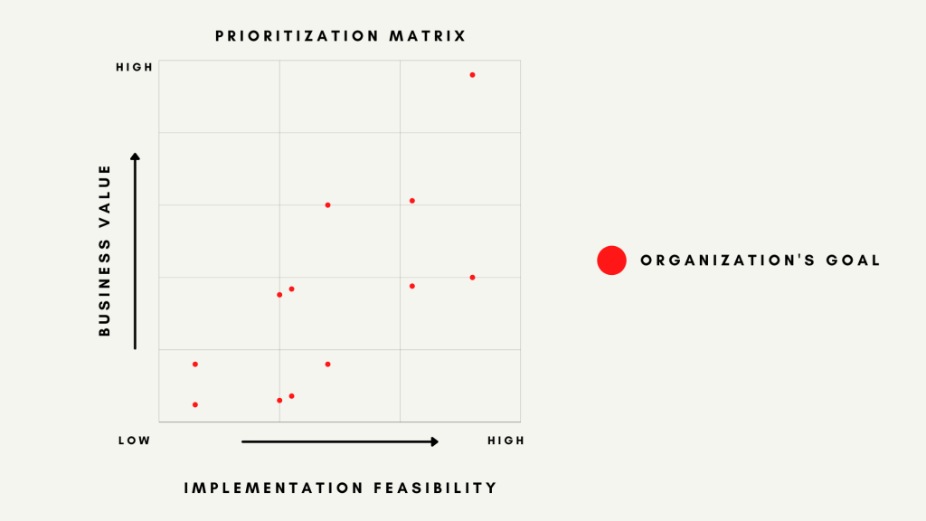Prioritization Matrix - Introduction to Data Strategy For Business